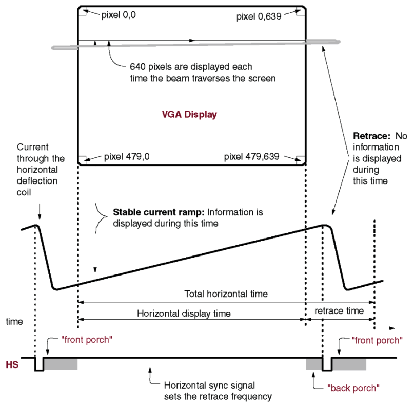 Cs 122a lab 4 figure shows the timing diagram of hsync ccuart Gallery